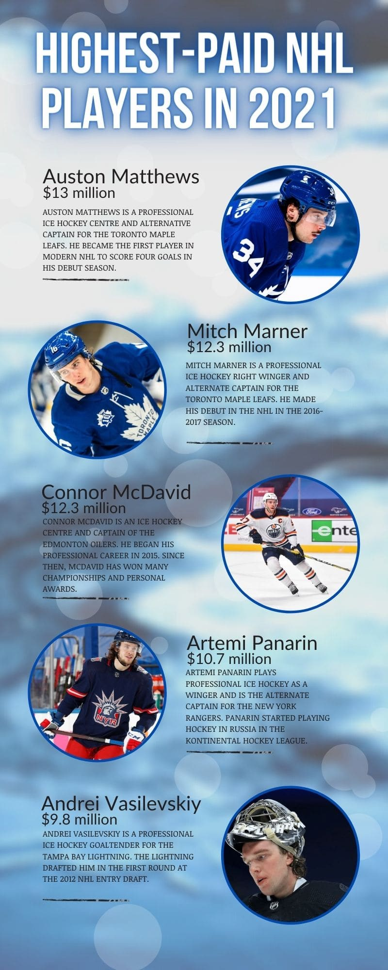 highest-paid NHL players