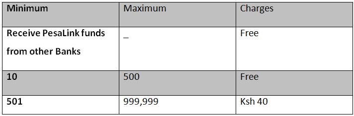 pesa link kenya pesalink bank codes pesalink charges