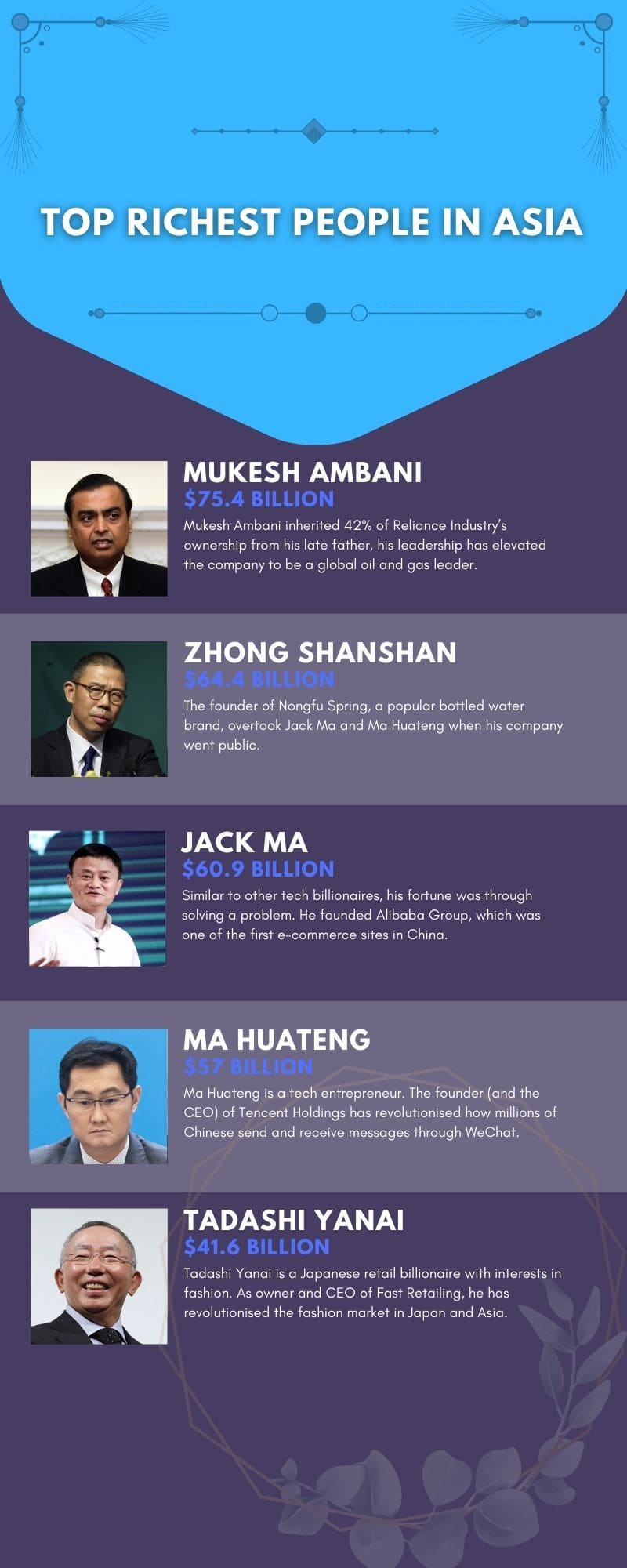 richest people in Asia and their net worth in 2020