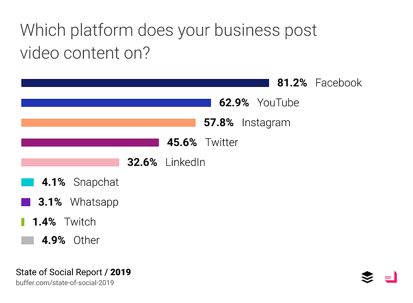 New Research: 84 YouTube Statistics You Can't Ignore In 2021