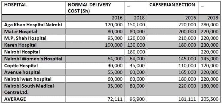 Cheap maternity hospitals in Nairobi Best affordable maternity hospitals in Nairobi Good maternity hospitals in nairobi