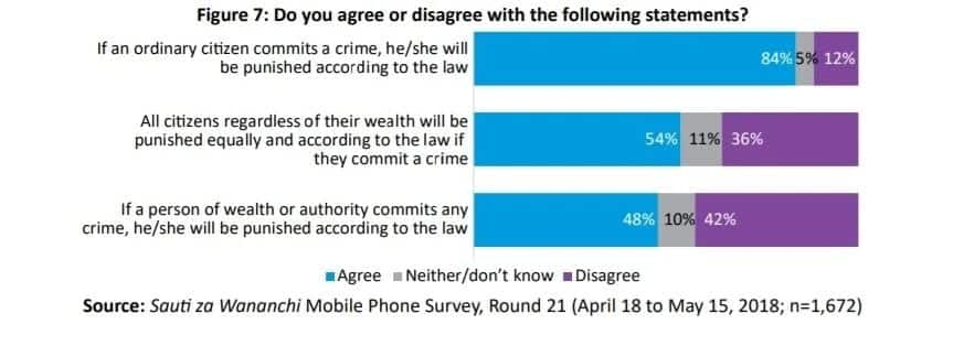 42% of Kenyans believe wealthy people cannot be punished according to the law - Survey shows