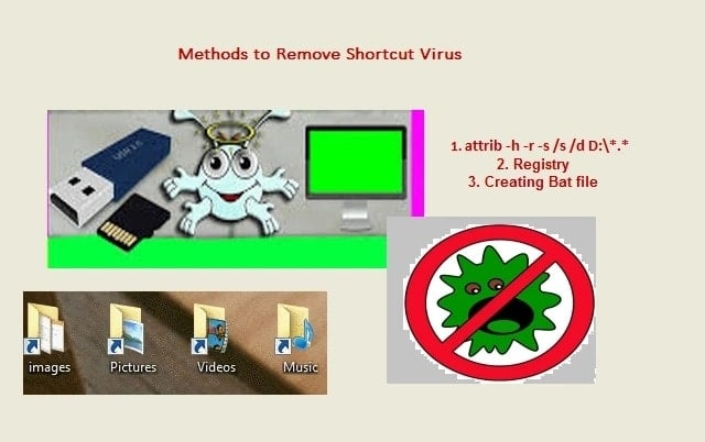 How to remove Shortcut Virus?