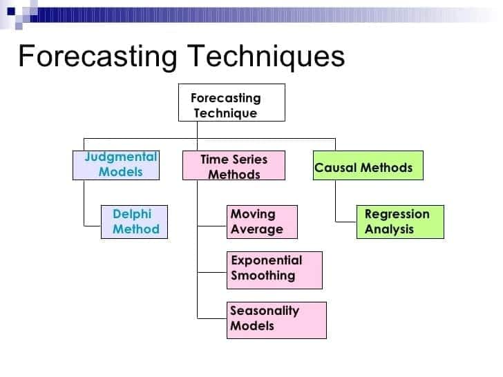 Forecasting techniques Demand forecasting techniques Forecasting tools and techniques