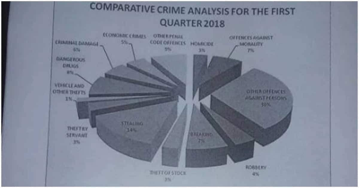 Nairobi, Kiambu and Meru lead in crime rates - police crime report