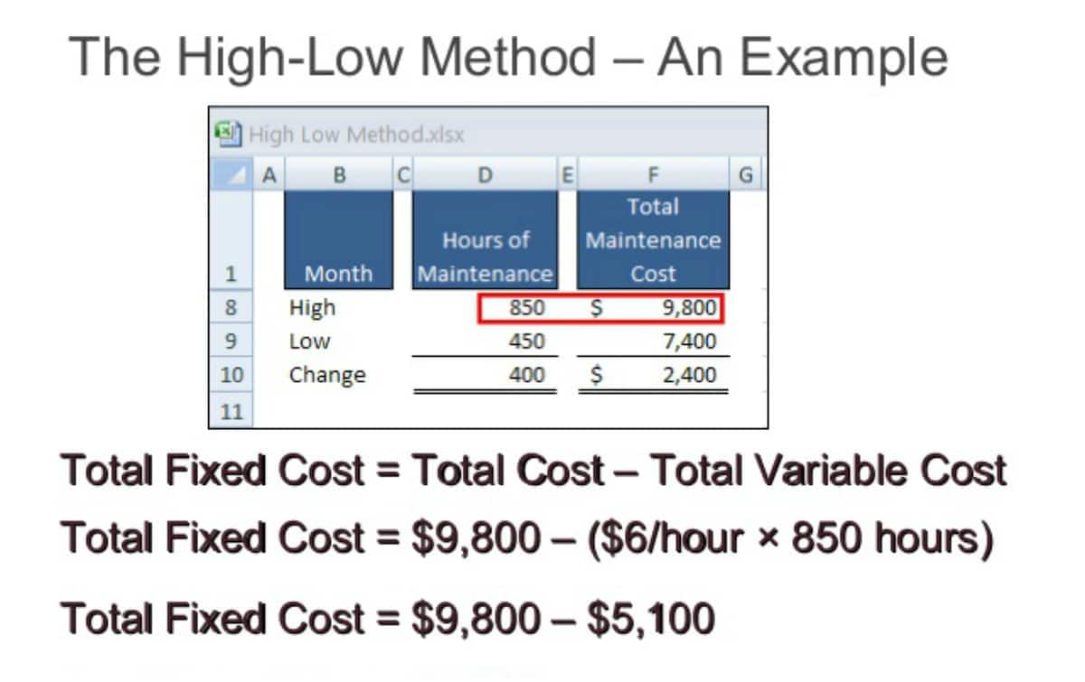 Cost estimation methods in managerial accounting Cost estimation methods with examples Methods of cost estimation in accounting Describe cost estimation methods