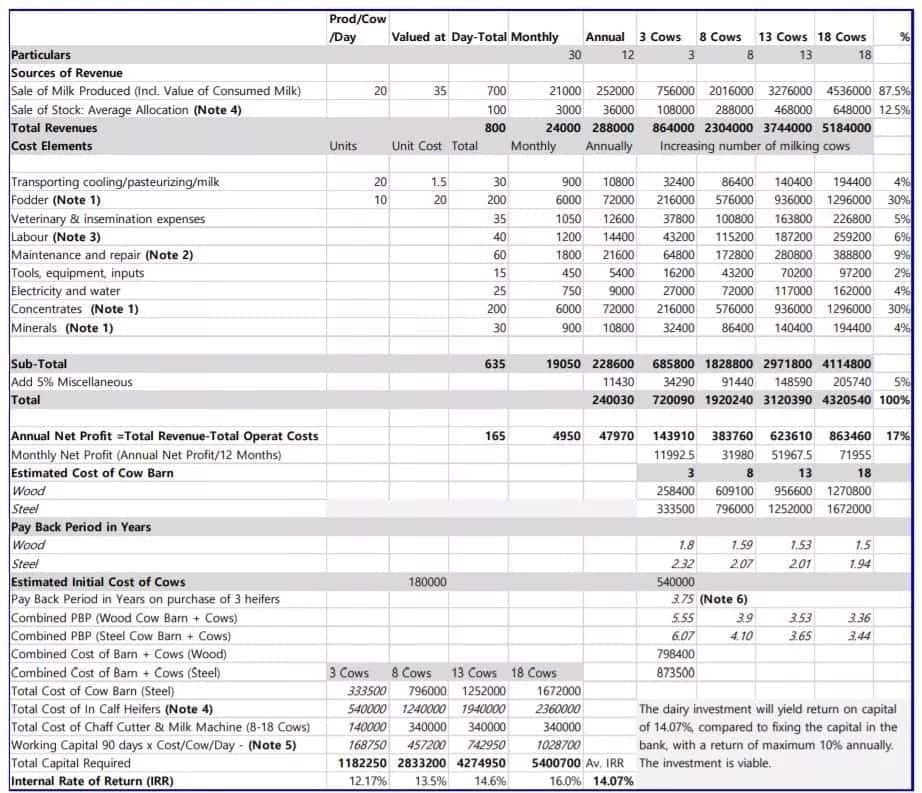 Dairy farming business plan and budget