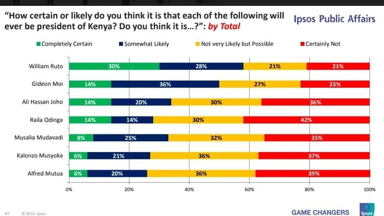 Ipsos poll results