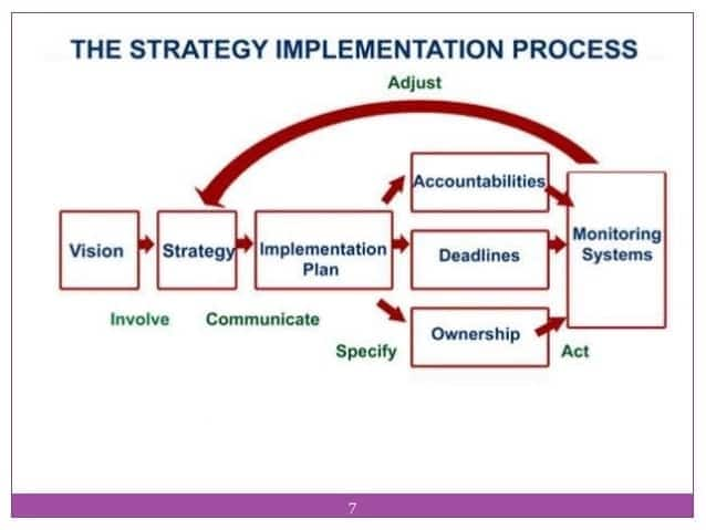 Characteristics of strategy implementation process Steps in the strategy implementation process Describe the strategy implementation process Implementation process of marketing strategy