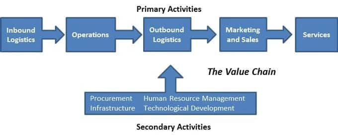 Importance of value chain analysis Significance of value chain analysis Value chain analysis definition