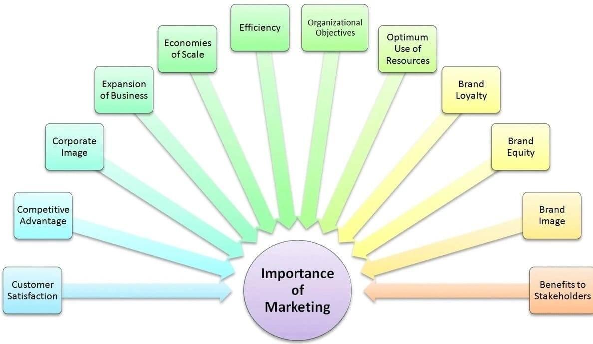 Marketing strategies in Kenya  Best marketing strategies  Importance of marketing strategies  Forms of marketing strategies