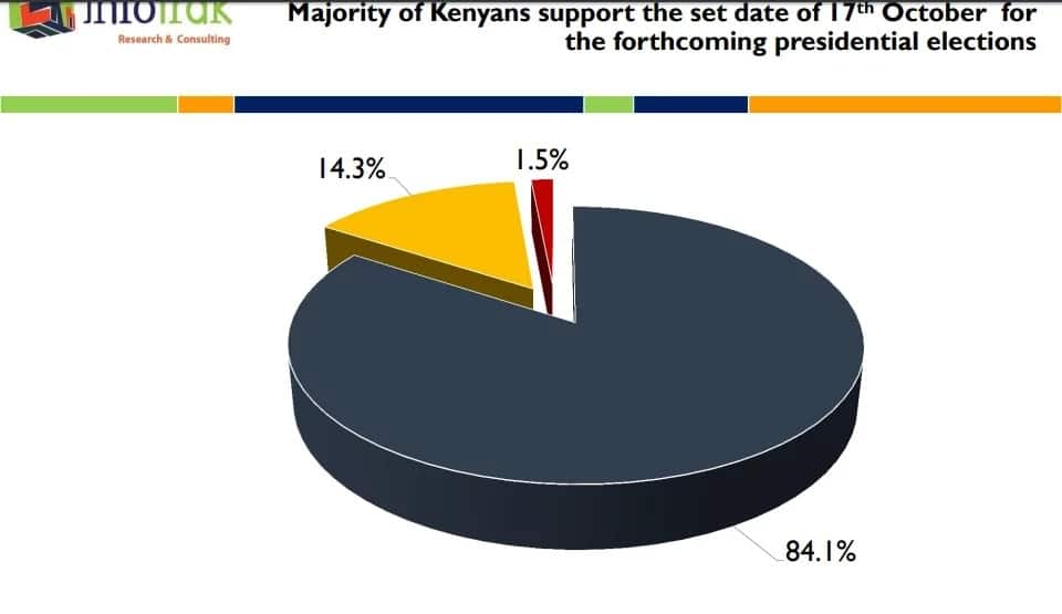 Majority of Kenyans support the October 17 date for the ...