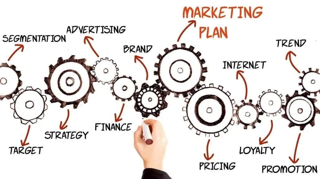 Basic principles of marketing