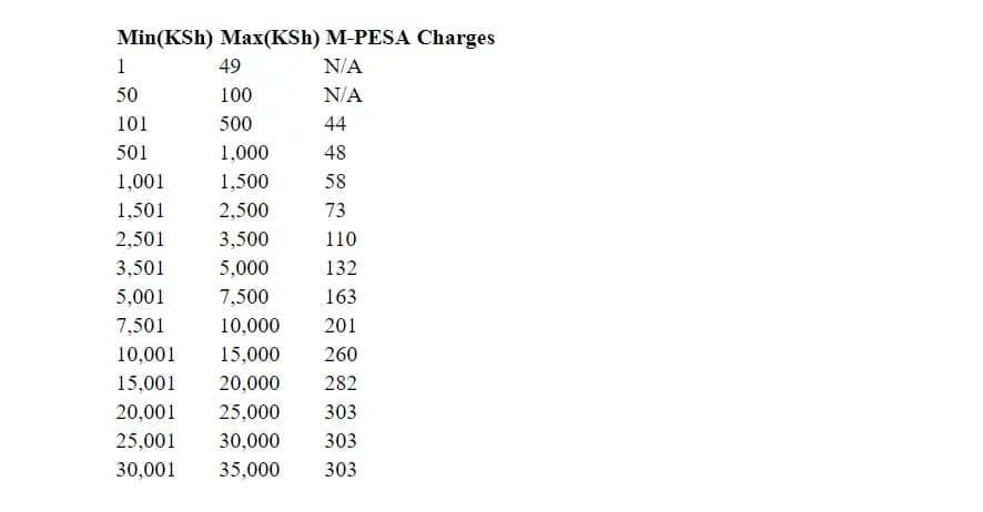 Safaricom Mpesa Tariffs in Kenya