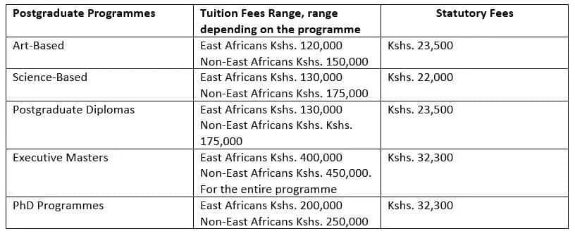 Kenyatta University fees structure, art based, science based, postgraduate diploma, executive masters, phd programmes