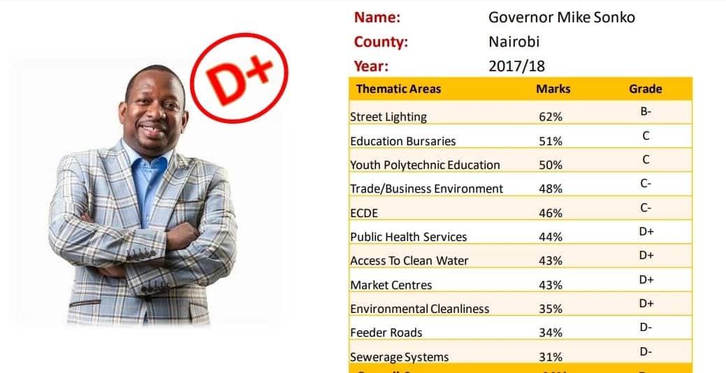 Nairobi governor Sonko scores D+ in new county survey