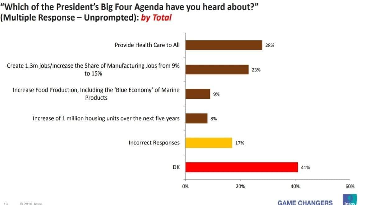 Majority of Kenyans don't understand Uhuru's Big Four Agenda - Ipsos poll