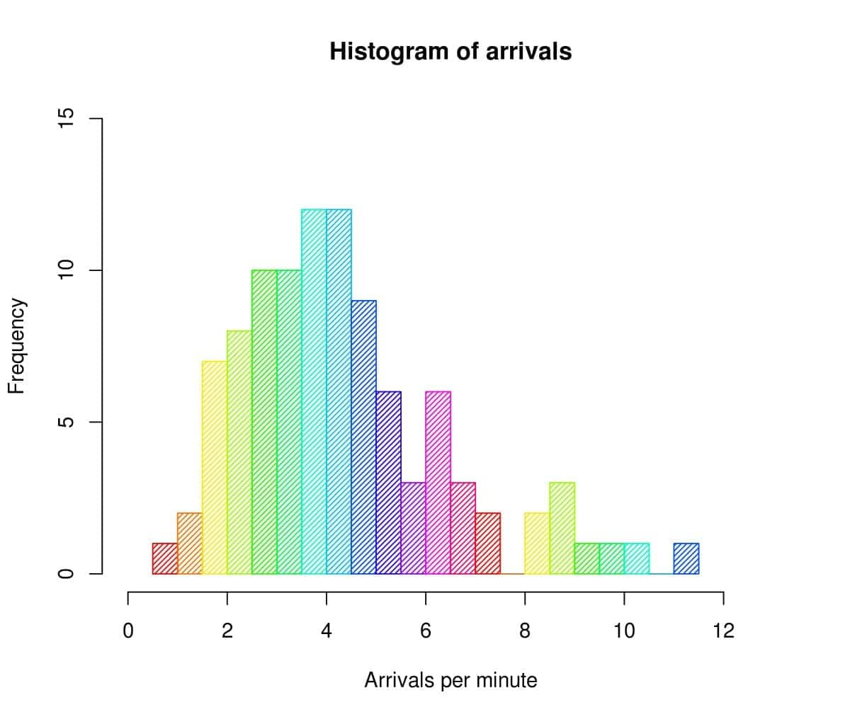 how to draw a histogram histogram drawing guide best way to draw a histogram