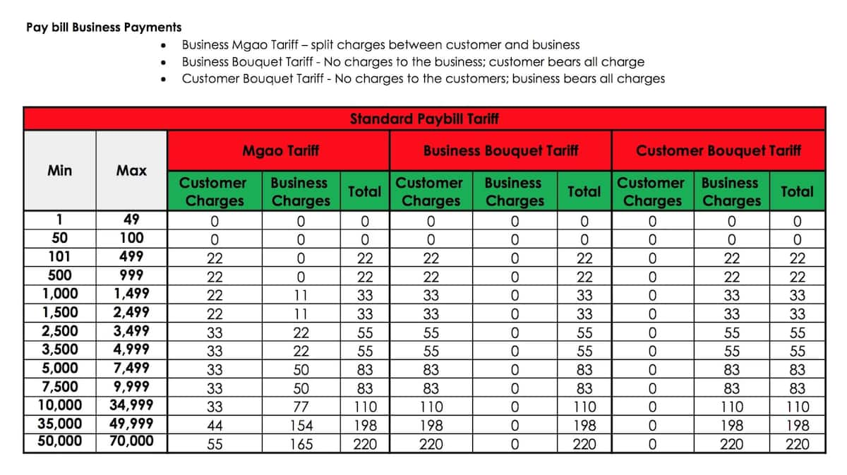 mpesa transaction charges