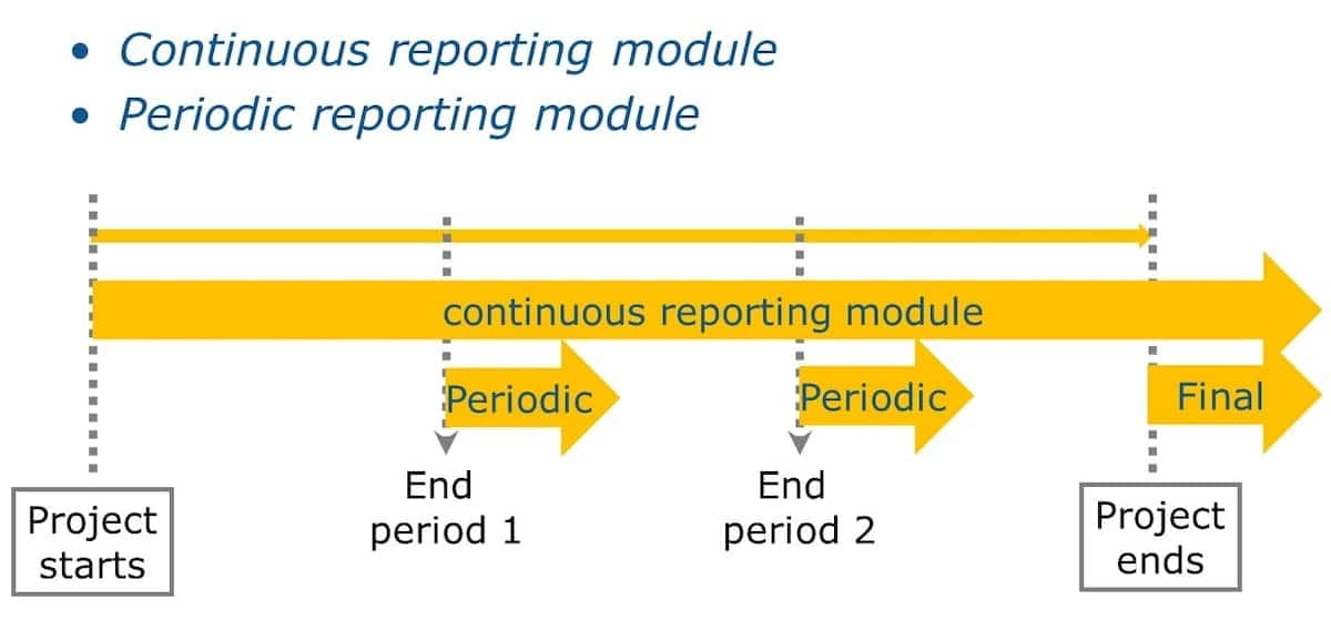 example of a report, report format, report writing examples