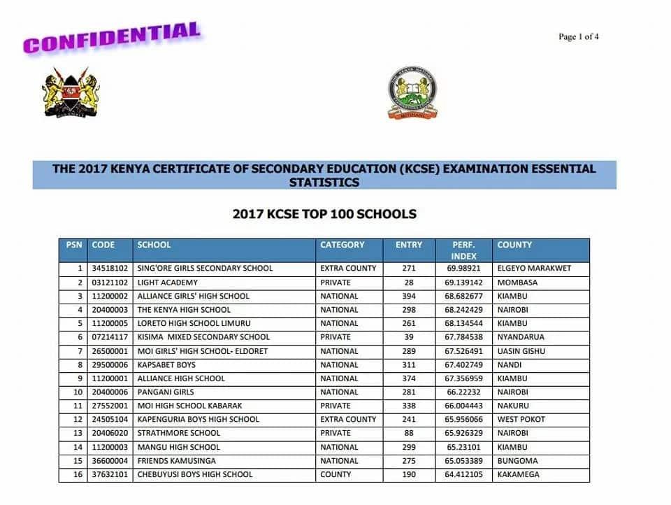 Top 25 schools in the 2017 KCSE