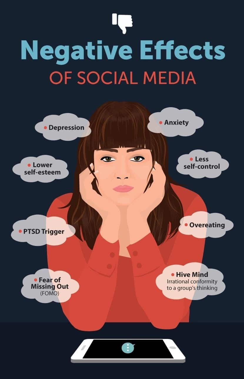 Negative and positive effects of social media Effects of social media on society Effect of social media on youths Negative effects of social media