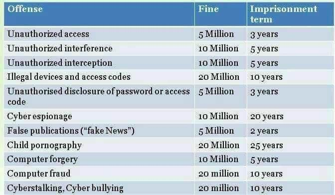 Breakdown of the cyber-crime law and why every social media user in Kenya must be alert
