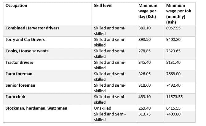 Is there a minimum wage in Kenya? Legal minimum wage in Kenya Ministry of labour minimum wage in Kenya