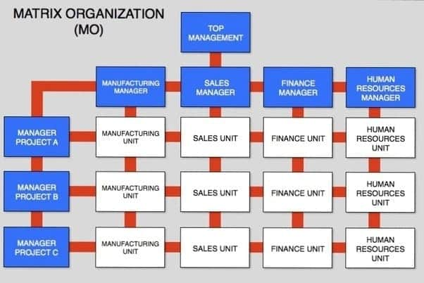 Matrix organizational structure example What is a matrix organizational structure? Matrix organizational structure