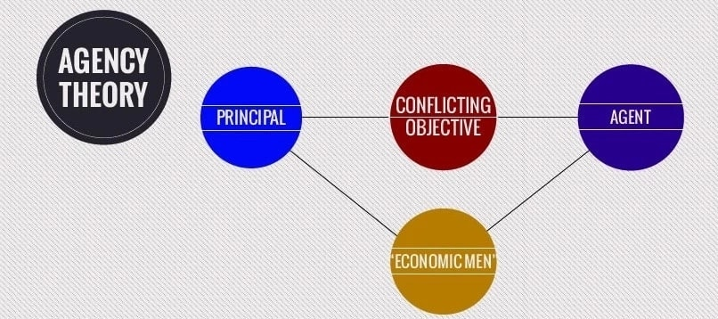 agency law agency theory define agency definition of agency relationship theory