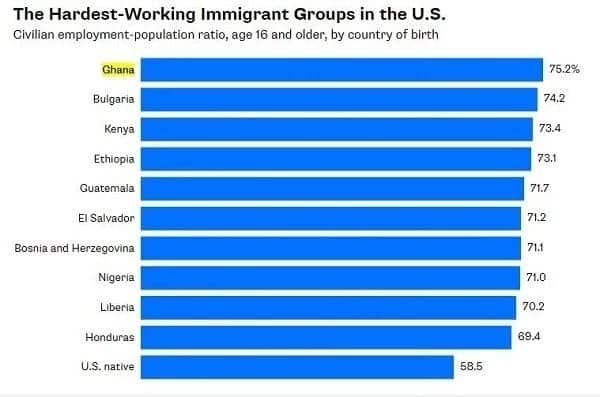 Kenyans in the US ranked among the most hardworking