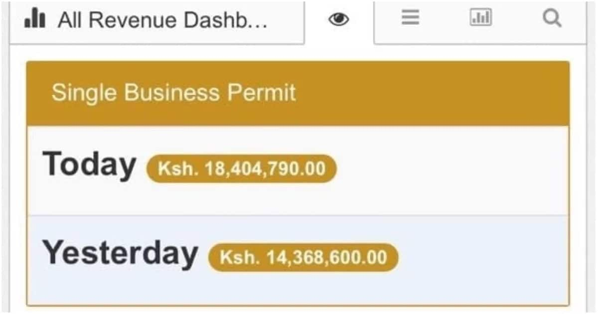 Nairobi County revenue dashboard.
