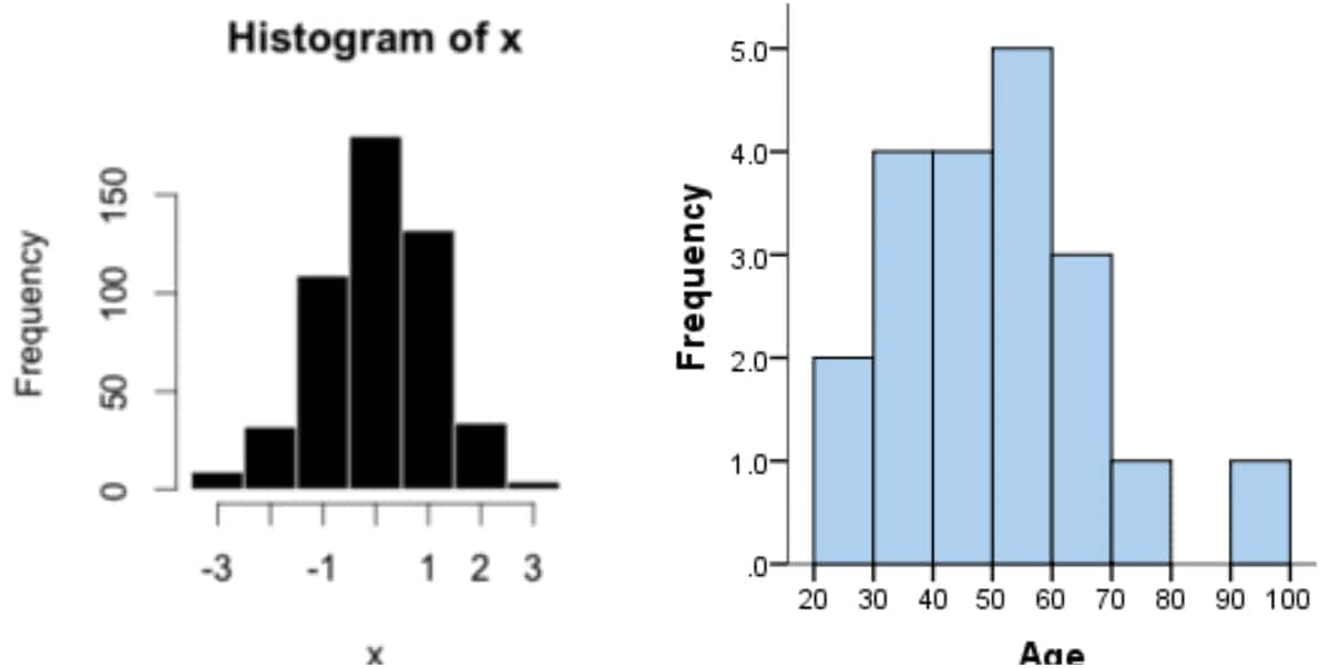 histogram example problems histogram statistics examples of histogram graphs