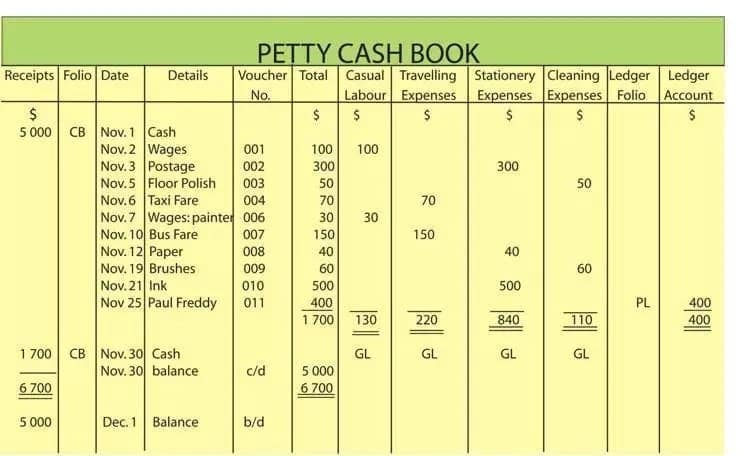Petty cash book: format, advantages and sample Petty cash book Advantages of petty cash book Petty cash book format