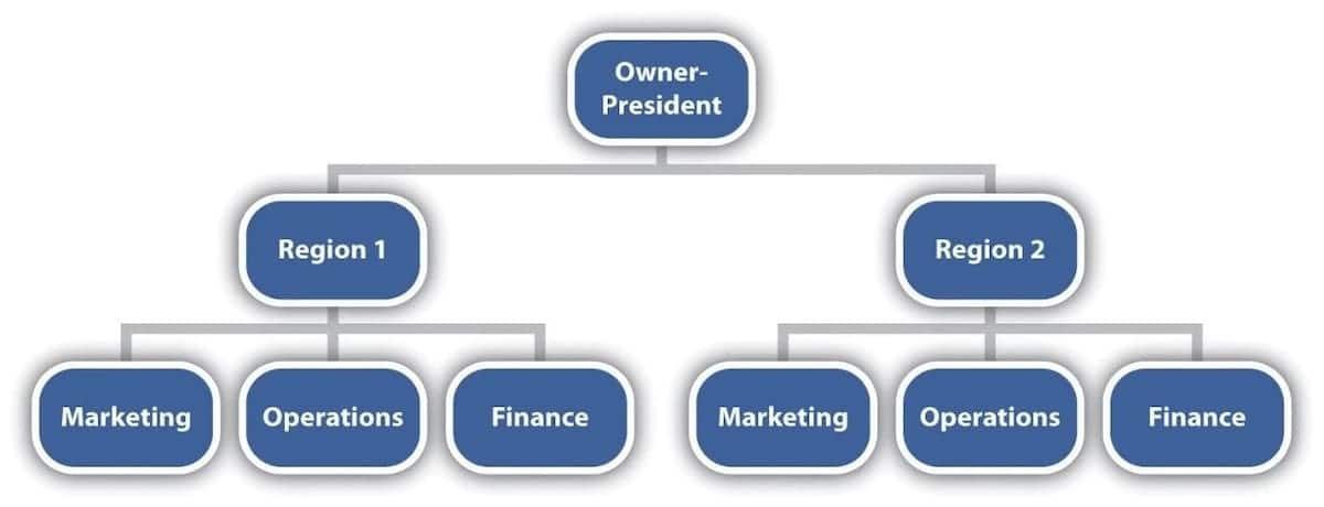 List the types of organizational structures Types of nonprofit organizational structures Business organizational structures