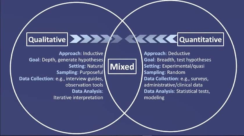 Difference between qualitative and quantitative research, main difference between qualitative and quantitative research, qualitative vs quantitative research