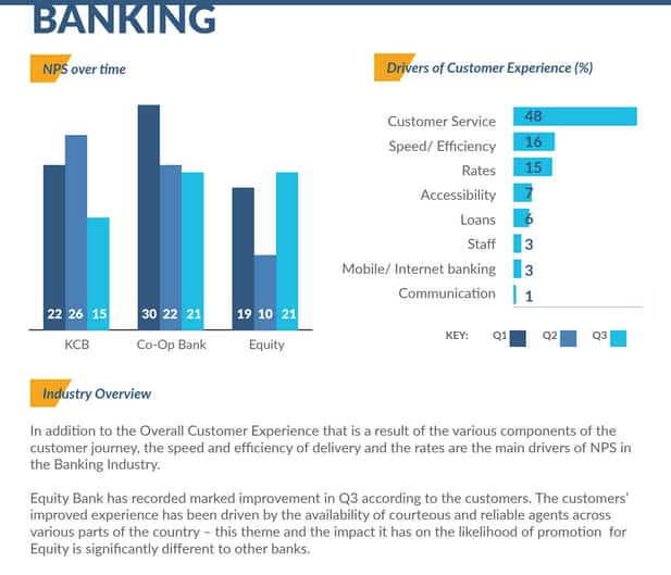 Equity bank emerges top in terms of customer experience in Kenya