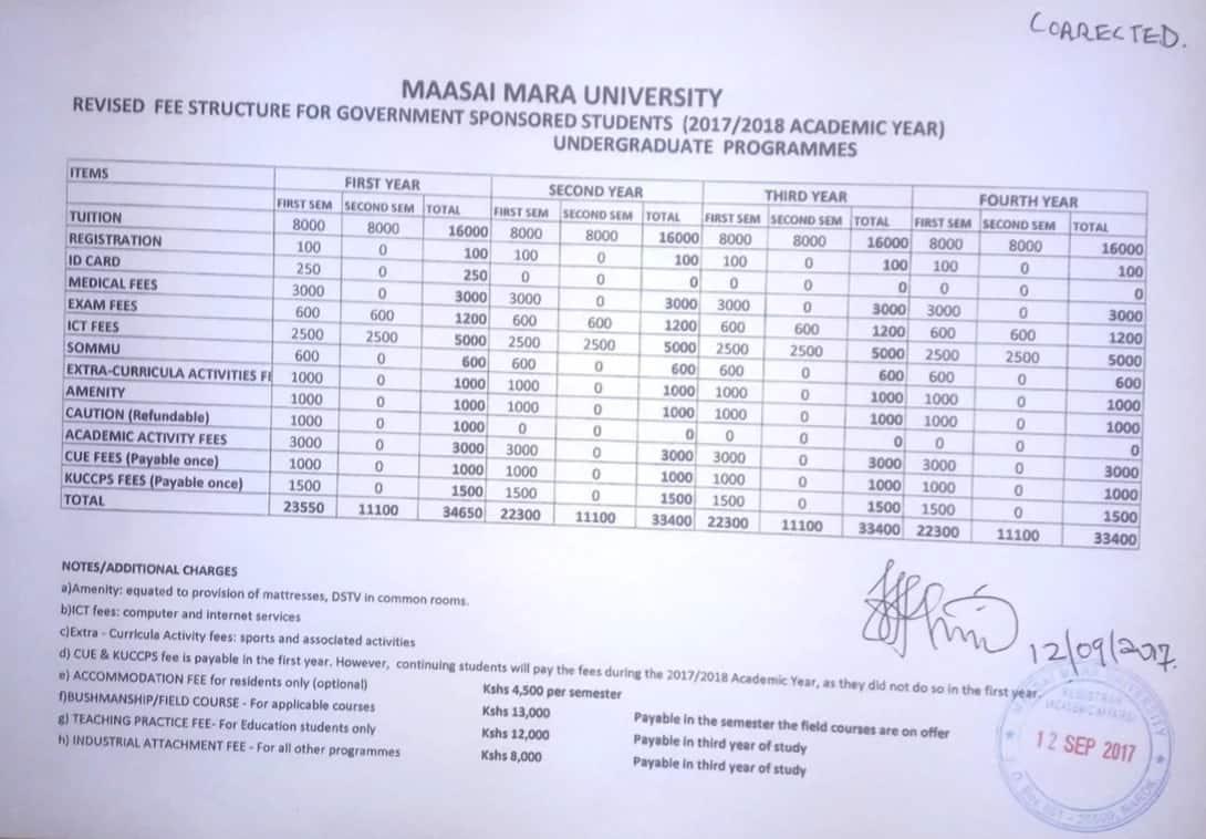 Maasai Mara University Fees Structure GSSP2018