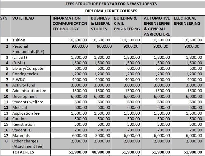 nyandarua institute of science and technology fee structure courses offered at nyandarua institute of science and technology nyandarua institute of science and technology location nist courses