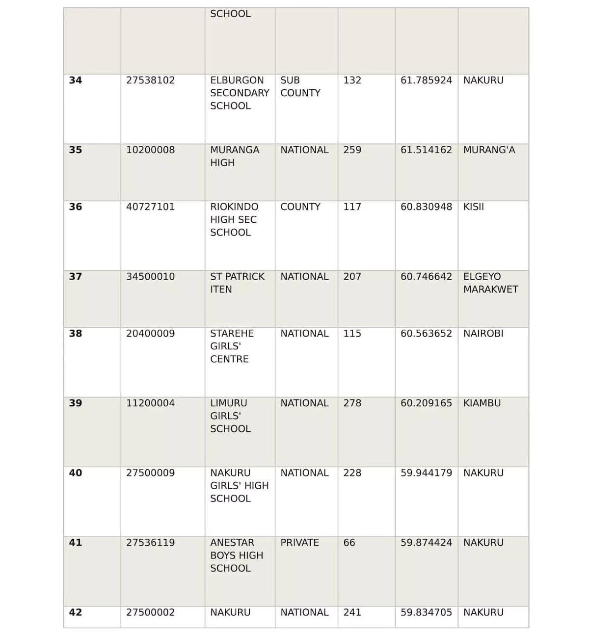 Best schools in 2017 kcse,Top private schools in kcse 2017, Top public schools in kcse 2017