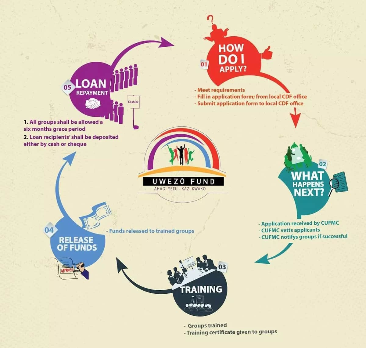 youthfund kenya kenya youth empowerment fund uwezo fund application form youth fund individual loan youth fund application form uwezo fund kenya uwezo fund requirements uwezo funds kenya youth fund youth development fund uwezo kenya uwezo fund