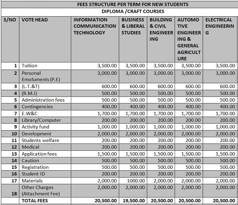 courses offered at nyandarua institute of science and technology nyandarua institute of science and technology location nist courses nyandarua institute of science and technology fee structure