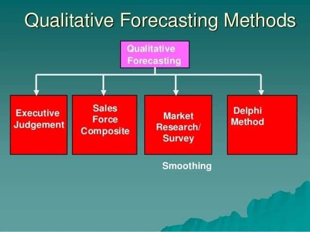 Techniques of forecasting Types of forecasting techniques Forecasting techniques in detail