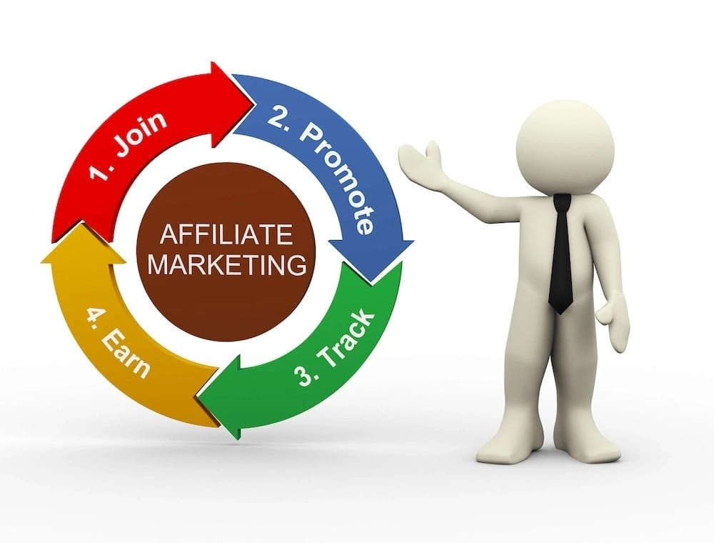 Online affiliate marketing in Kenya