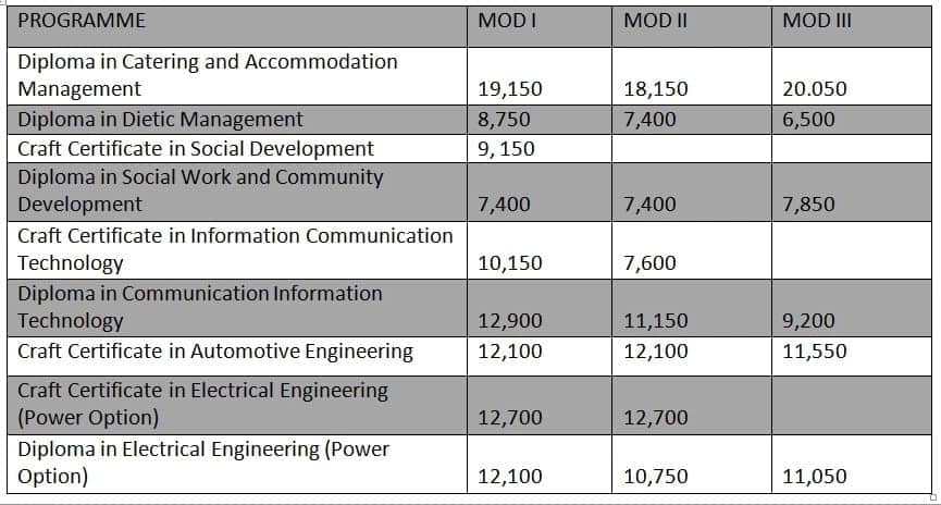 NIBS college fee structure