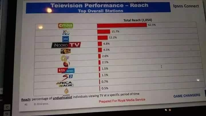 Inooro TV edges out K24TV in recent poll