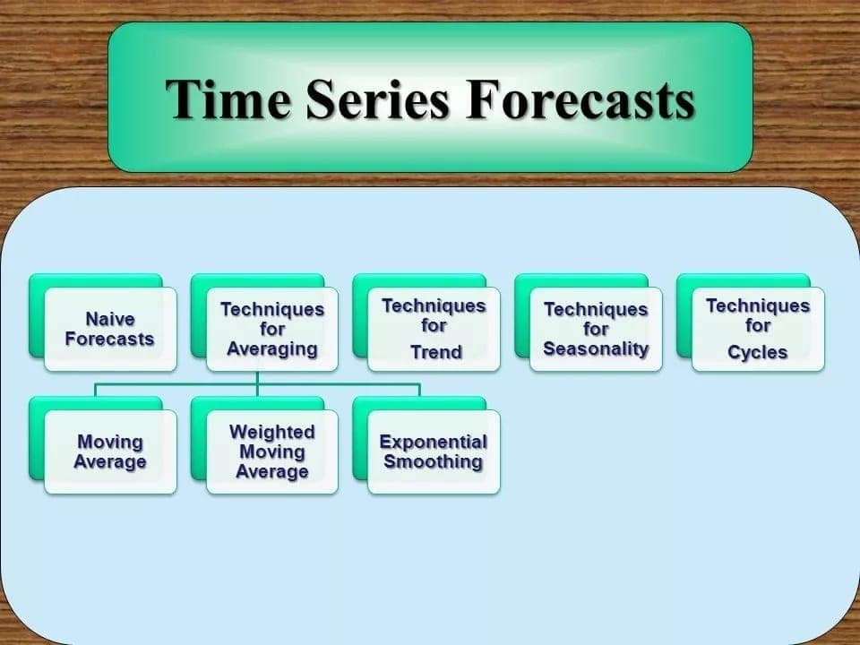 Types of forecasting techniques Forecasting techniques in detail management forecasting techniques
