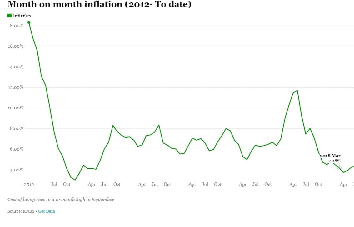 Kenya's inflation rate hits record high in September as prices of essential goods shoot up