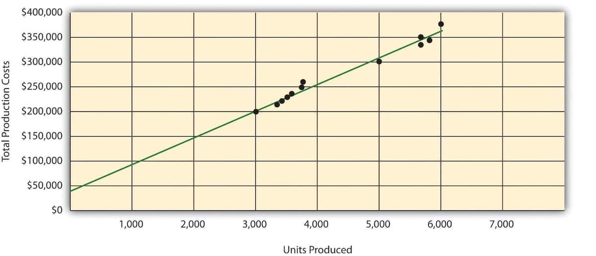 Cost estimation methods with examples Methods of cost estimation in accounting Describe cost estimation methods