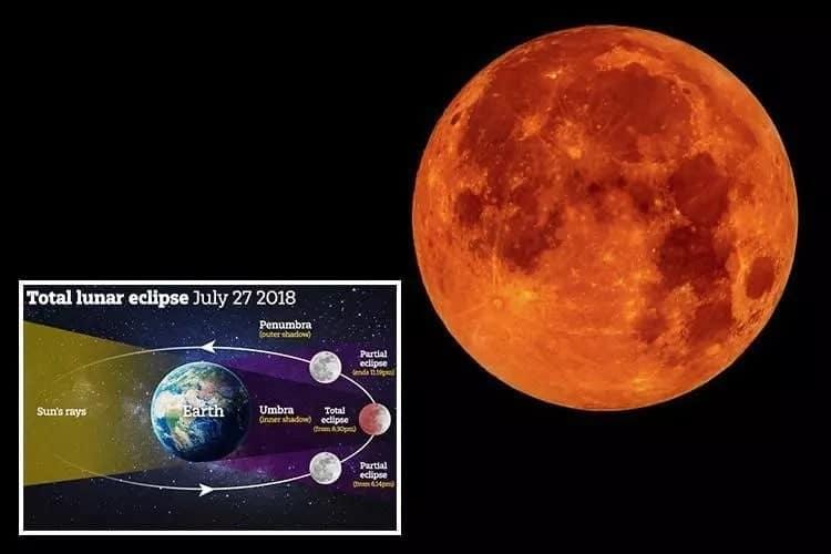 lunar eclipse in kenya lunar eclipse meaning lunar eclipse effect